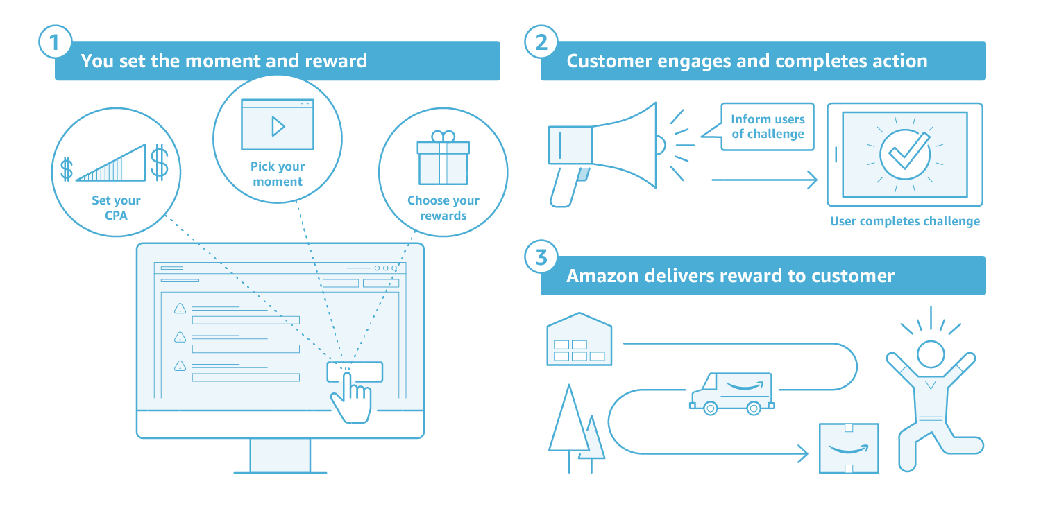 Amazon Moments Will Help Apps Of All Kinds Boost Engagement