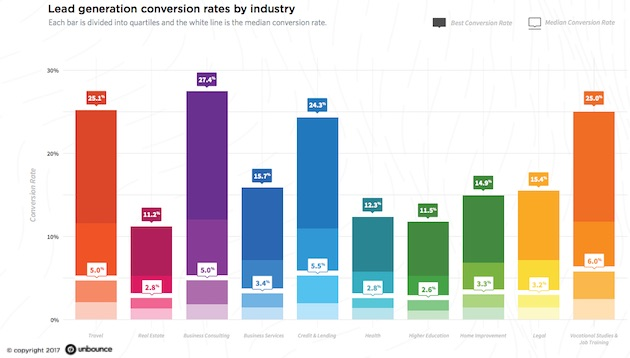 unbounce conversion rate by industry.jpg