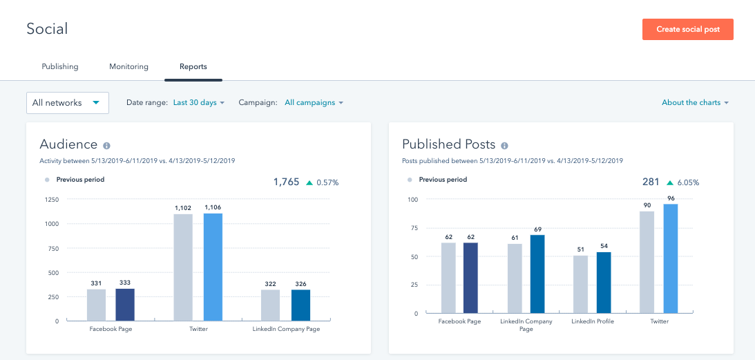 Recap: This Month's Updates to HubSpot's Social Media Tool