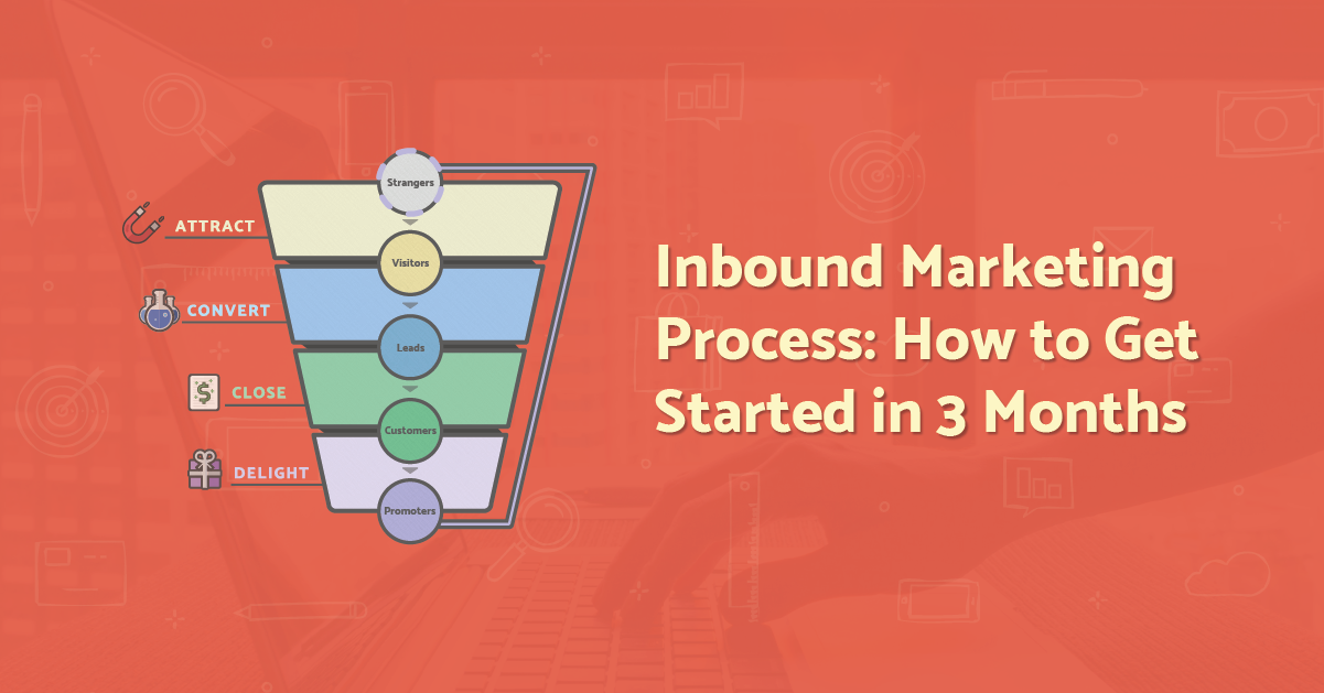 Inbound Marketing Process: How to Get Started in 3 Months [Infographic]