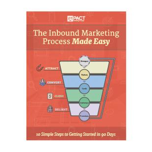 The Inbound Marketing Process