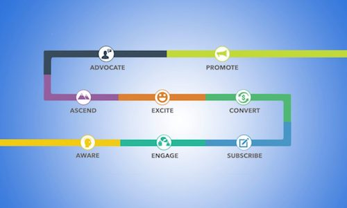 How to Turn Strangers Into  Super-Fans with the Value Journey Canvas