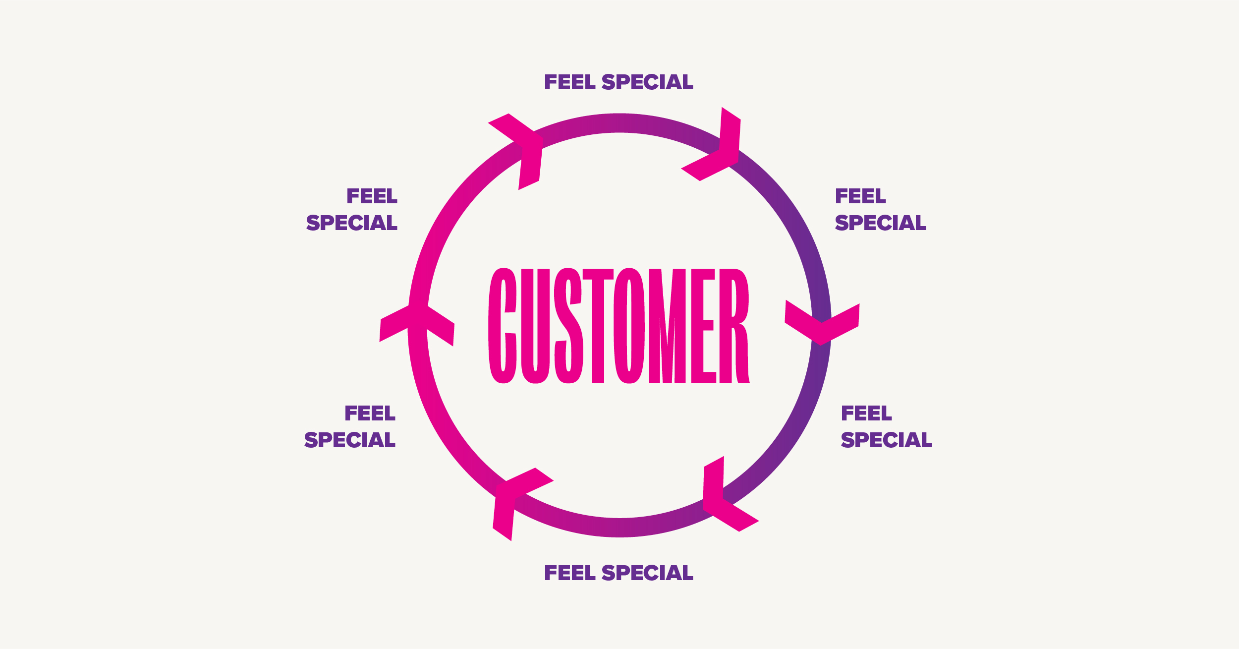 Customer satisfaction in service industry thesis