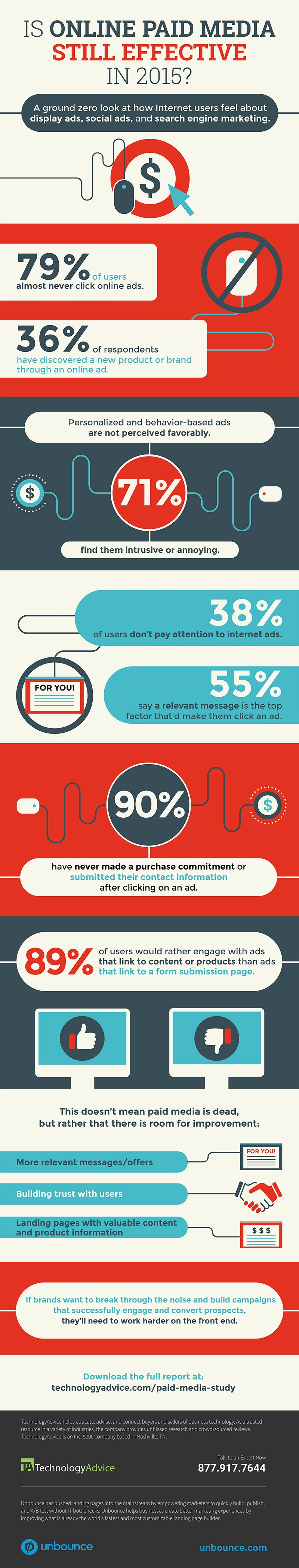 how-effective-are-online-paid-ads-really-infographic