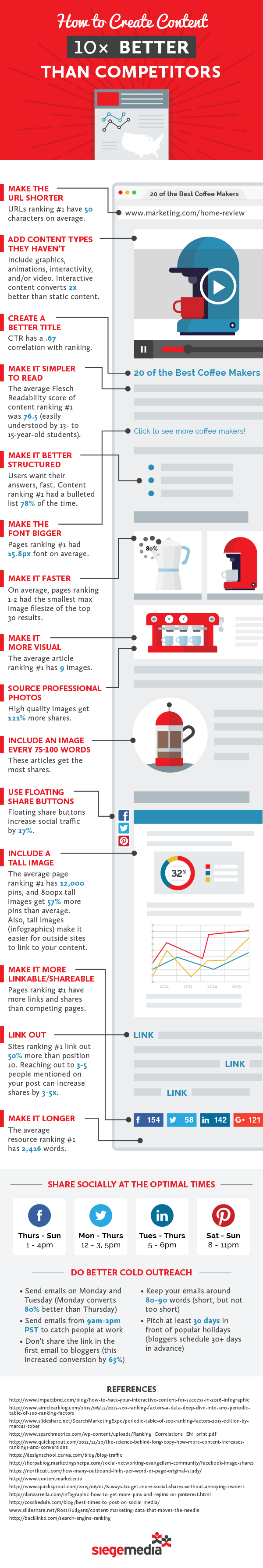 how-to-create-content-better-than-your-competitors-infographic
