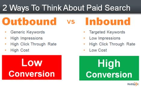 paid_search_inbound_marketing