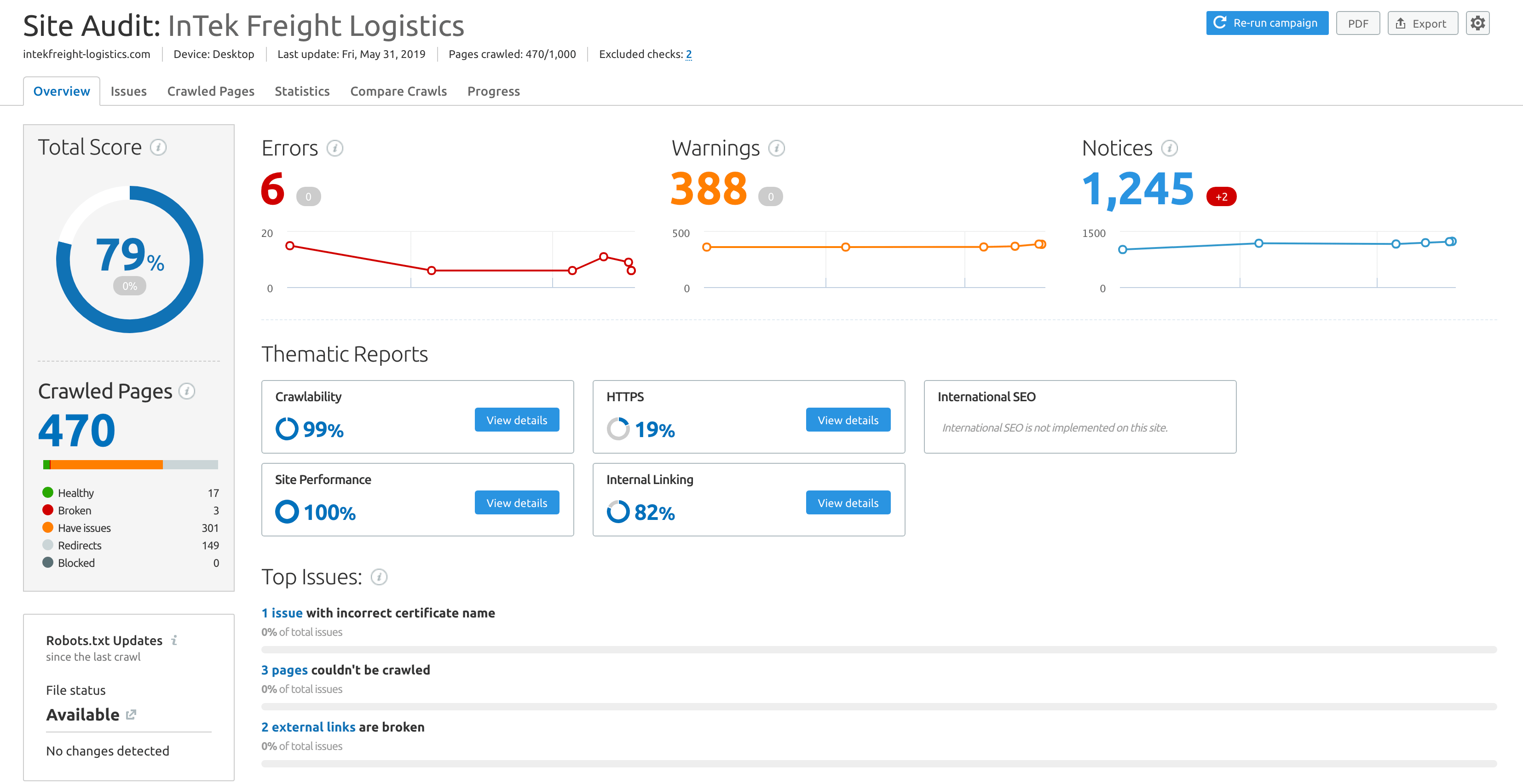 Semrush Shared Account
