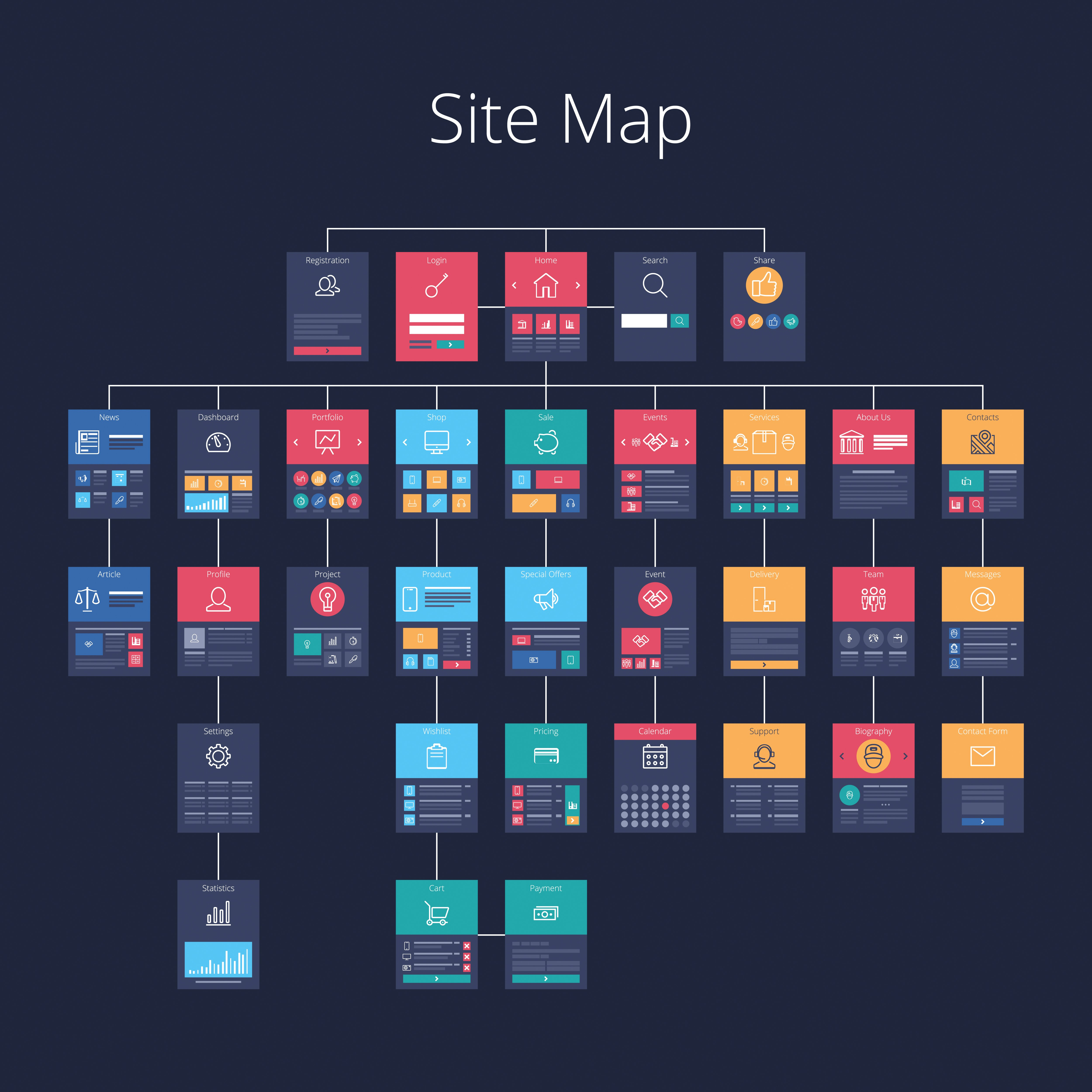 This is the best site structure in 2020, according to Google