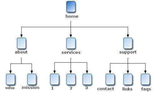 sitemap_content_organization