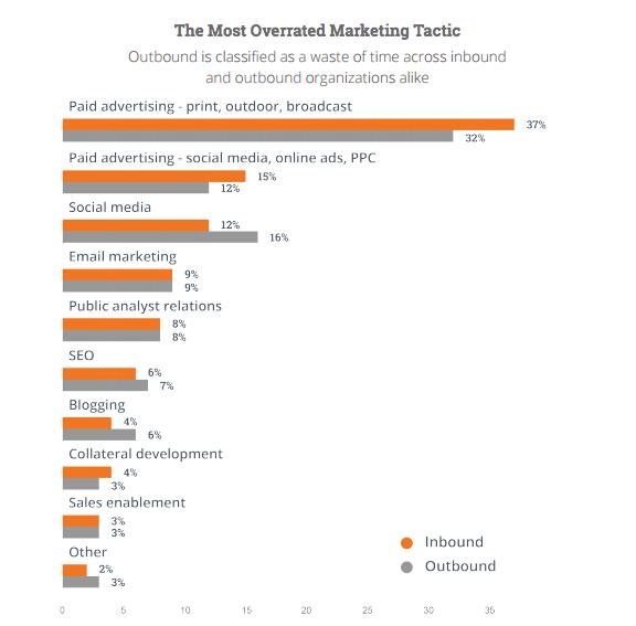 unlock-more-marketing-budget-1