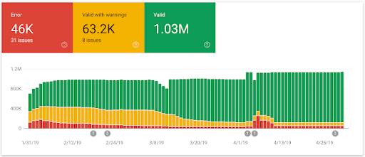 3 New Google Search Console Reports To Help You Better Succeed with Structured Data