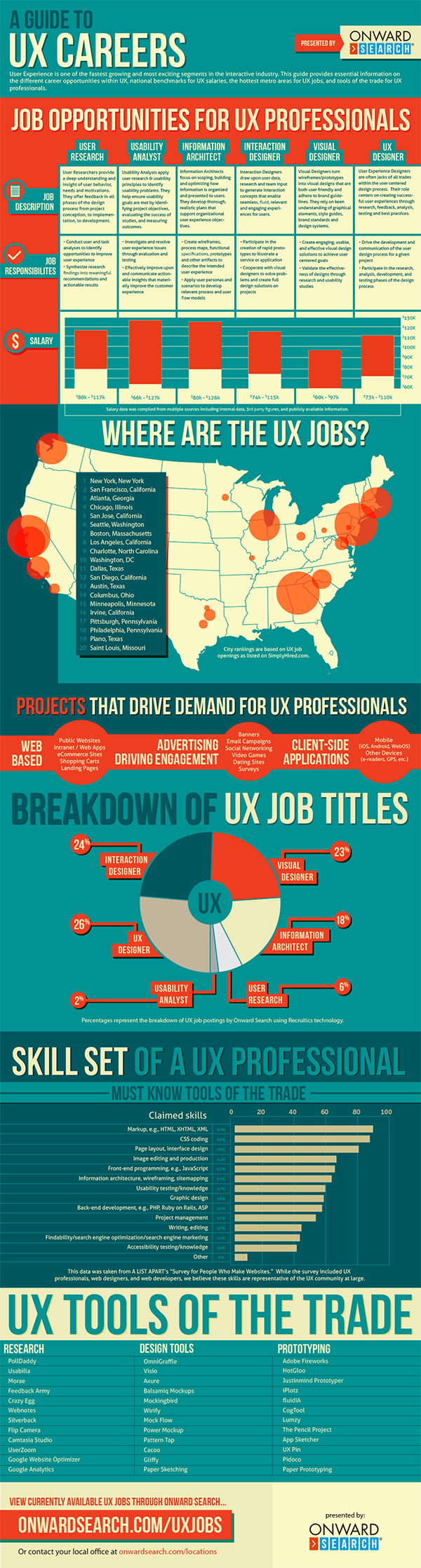 6 Cool Ux Careers You May Have Never Considered Infographic Impact