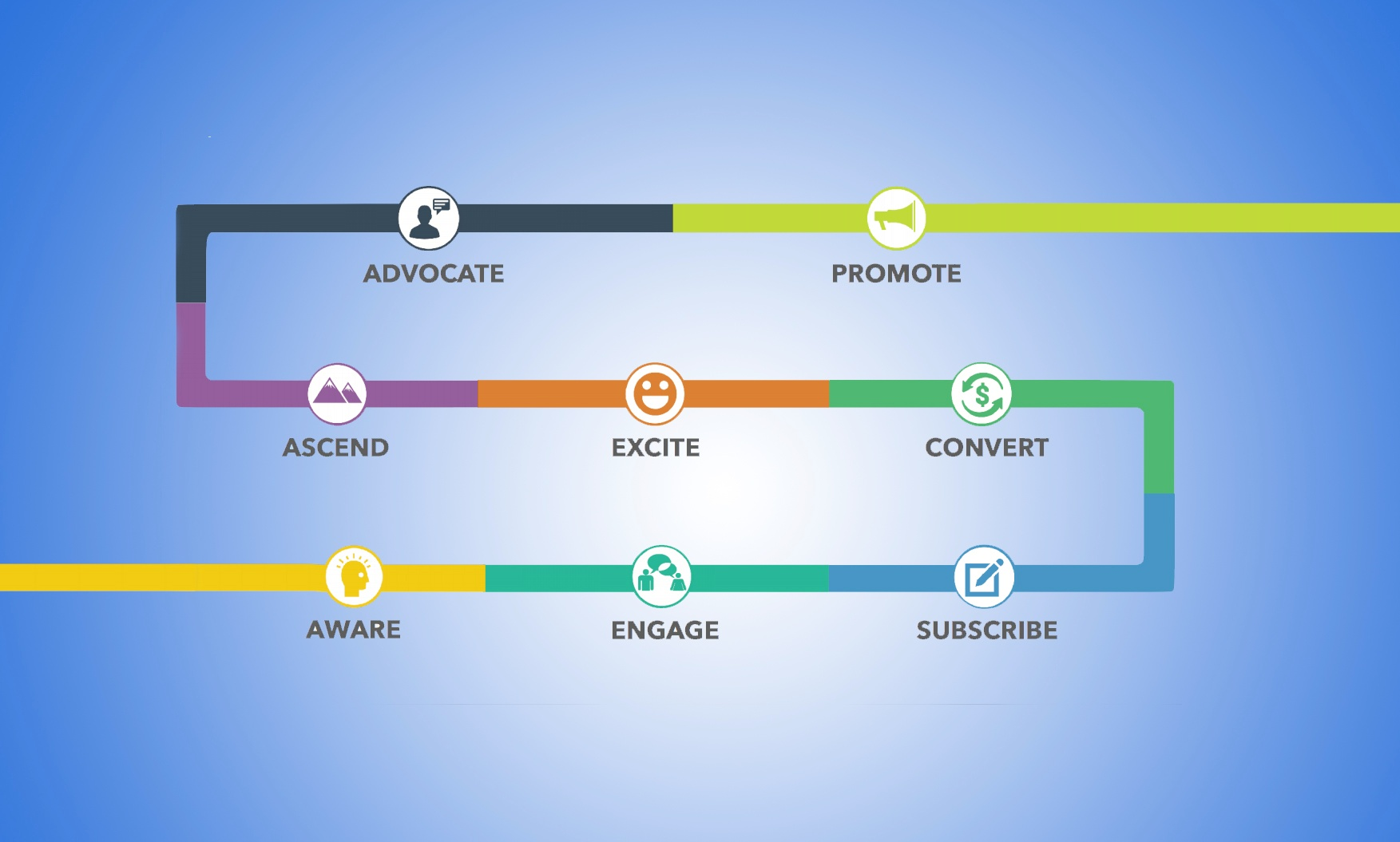 Value Journey Canvas: How to Turn Strangers into Super-Fans