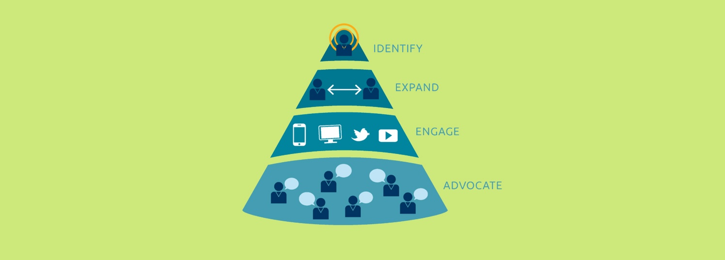 What is Account-based Marketing Anyway?